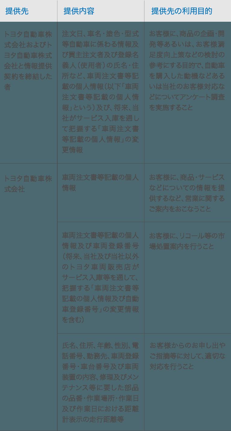生命 海上 あいおい アンケート 住友 三井
